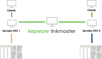 Linkmaster server to server image